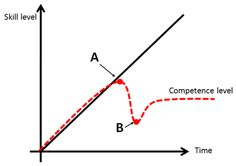 Peter Principle - the theory that employees within an organization will advance to their highest level of competence and then be promoted to and remain at a level at which they are incompetent.