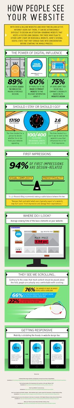 How People See Your Website. Great tips for increasing your digital influence. [#Infograph - Web Design, Usability]