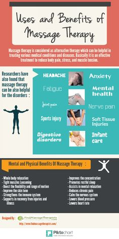 Uses and Benefits of Massage Therapy Infographic Go to MuscleandMotion.com to download the free version of the 3D Muscle Anatomy & Strength Training Video Program – uniquely designed for Students, Personal Trainers, Therapists, Athletes, and Teachers.
