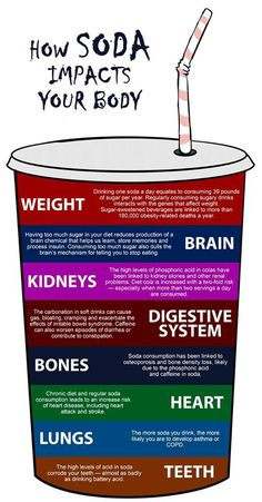 How Soda Impacts our Body. infographic