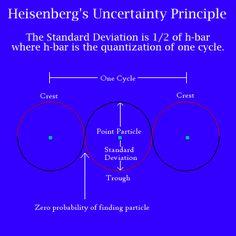 Heisenberg-féle határozatlansági elv – Wikipédia