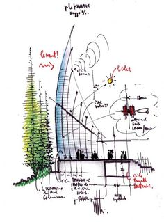 A great sectional hand drawing showing the environment of this Renzo Piano building