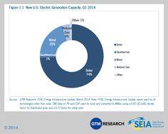 Solar Market Insight Report 2014 Q1 | SEIA