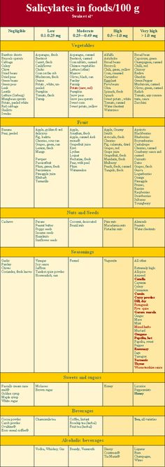 an easy to read, easy to print (and take to the grocery store) guide to natural salicylates in food.