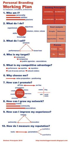 Personal branding working plan A working plan to help freelancers, consultants and professionals to define the key points of their personal marketing plan. 10 questions and basic choices to define your personal plan. Four guiding principles for the answe Marketing Logo, Plan Marketing, Marketing Online, Inbound Marketing, Business Marketing, Social Media Marketing, Digital Marketing, Marketing Plan Template, Affiliate Marketing