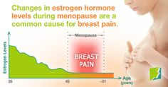 Changes in estrogen hormone levels during menopause are a common cause for breast pain.