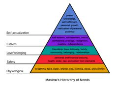 "Based on Maslow's hierarchy of needs, the idea of a design hierarchy of needs rests on the assumption that in order to be successful, a design must meet basic needs before it can satisfy higher-level needs. Before a design can ""Wow"" us, it must work as intended. It must meet some minimal need or nothing else will really matter.    Is this true? Or could a design that's hard to use still succeed because it makes users more proficient or meets certain creative needs? Do you have to get all of…"