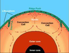 Science: Plate Tectonics | Talibiddeen Jr. Companion Blog