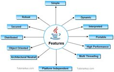 Features of java http://www.tutorial4us.com/java/features-of-java