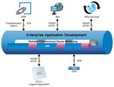 Enterprise applications are the apps that a business would use to assist the organization in solving enterprise problems