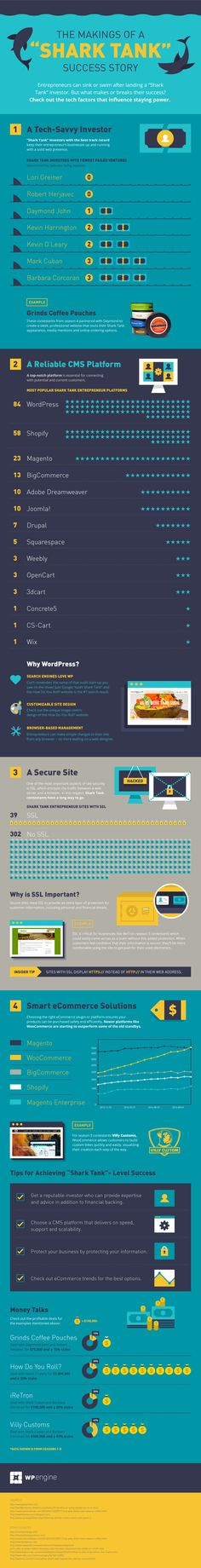 How Do Shark Tank Entrepreneurs Build Their Websites? (Infographic)