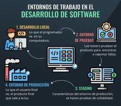 #sistemas #desarrollo #software #tecnologia #informatica #programacion Web Application Development, Android Apps, Web Development, Product Development