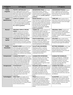 Book project options for Multiple Intelligences in Middle School