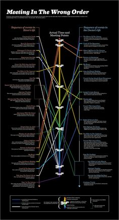 Doctor Who/River Song Timeline (Spoilers...)