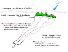 Kiteboarding Line Setup