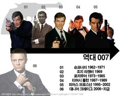About 007's actor