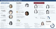 Mujeres representan 30% de 71 socios en nueve bufetes de renombre | La República