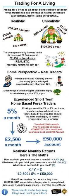 Forexuseful Trading For A Living Is All About Being Realistic But Most Forex Traders