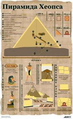 Dalai Lama, History Facts, Egypt, Fun Facts, Tourism, Infographic, Study, My Love, School