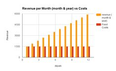 Why Every SaaS Company Needs an Annual Plan