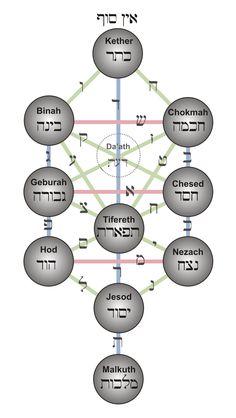 Kabballah