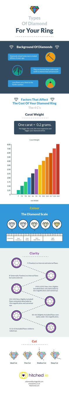 Types Of Diamond For Your Ring [INFOGRAPHIC] #diamond#ring