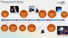 Arriva il #Li-Fi: come il Wi-Fi ma 100 volte più veloce grazie alla luce http://www.lastampa.it/2016/01/25/tecnologia/arriva-il-lifi-come-il-wifi-ma-volte-pi-veloce-grazie-alla-luce-0P3EQJZ6gQTvO5WL0H4mHI/pagina.html?utm_source=dlvr.it&utm_medium=twitter