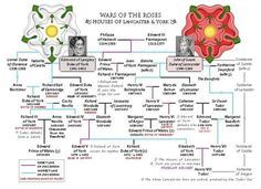 WAR OF THE ROSES House of Lancaster vs. House of York
