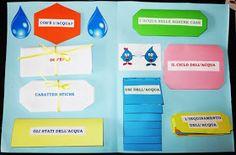 Studiamando liberamente: Lapbook: L'acqua Thing 1, Convenience Store, Homeschool, Camilla, Coding, Books, Geography, School, Environment