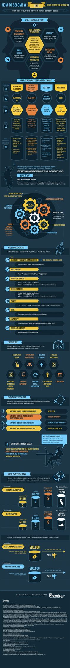 How to Become a UX Designer - Infographic