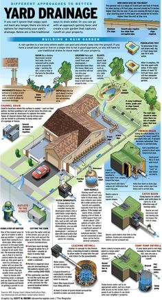 How Deep Should A French Drain Be Ideas Yard Drainage Company Near Me Residential Problems To Build Without Pipe Divert Water Runoff Away - Yard Drainage Solutions Yourself Company Me Backyard Drainage, Backyard Landscaping, Landscape Drainage, Landscaping Ideas, Landscaping Software, Dry Riverbed Landscaping, Backyard Projects, Outdoor Projects, Drain Français