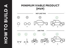 How-to-build-a-Minimum-Viable-Product.jpg (2480×1753)