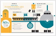 Brand Engagement Campaign for Gatwick. Beautiful photography, editorial and great infographics.