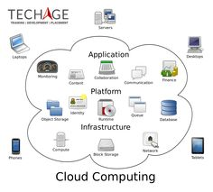 31 best IT Industrial Training In Noida Delhi/NCR images in