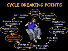A diagram showing how to break the anger addiction cycle.