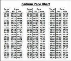Treadmill Pace Chart  Sweat Once A Day    Running