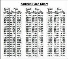 Parkrun Pace chart
