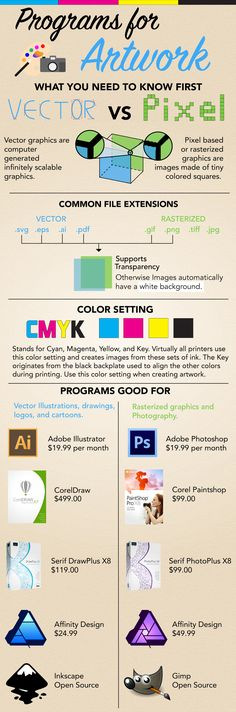 Magazine Software for Design infographic