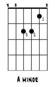 Learn the 8 Guitar Chords Every Beginner Needs to Know: A minor