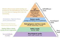 How to Blow up the Internet with an Article (Maslow Hierarchy of Needs) - MonsterPost