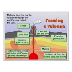 """Science,""""Earth Science"""", Formation of a volcano Poster"""