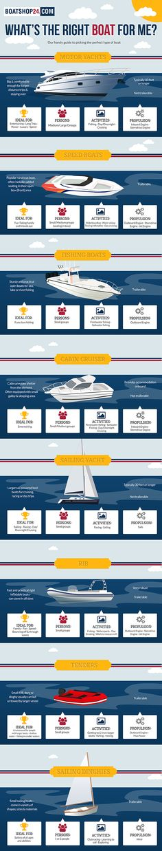 What's the right #boat for me?  Our handy guide to picking the perfect boat type. http://www.boatshop24.com/en/buying-a-boat/what-s-the-right-boat-for-me-/66  #Infographic #BS24