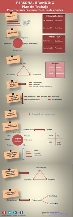 Plan de trabajo para tu marca personal #infografia #infographic #marketing. If you like UX, design, or design thinking, check out theuxblog.com