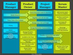 Pocket : Project Manager and/or Scrum Master