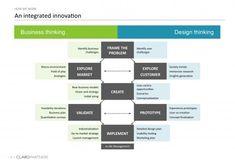 Business Thinking | Design Thinking  ClaroPartners