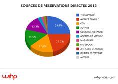 D'où viennent les réservations directes ? (sondage réalisé à partir de plus de 15 000 clients d'hôtels qui ont réservé directement sur des sites d'hôtels pendant le deuxième trimestre 2013)