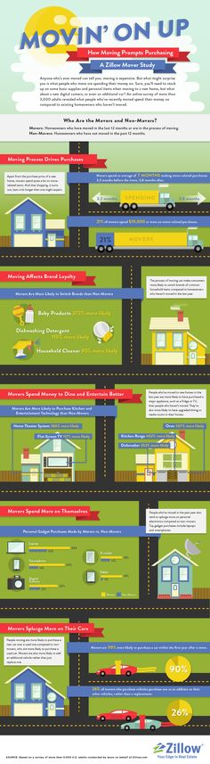 Zillow Mover Study: Movers Spend Thousands on Cars, TVs, Cellphones, Etc.