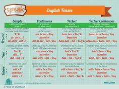 Цього тижня 'Speak' підготував для Вас шпаргалку з 12-тьма English Tenses! Якщо Ви інколи забуваєте, яку ж конструкцію вжитвати, то швиденько підглядайте сюди! ;)