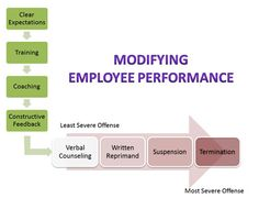 Employees should receive training, coaching, and constructive feedback to assist in modifying their performance. Timely, appropriate, and continous feedback is essential to maintain effective performance. Inappropriate behavior/performance must be evaluated on a case-by-case basis and judged by the severity of the infraction.