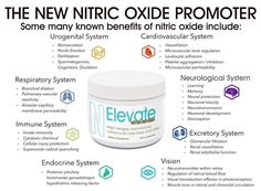 The NEW NITRO JUST LAUNCHED! Boost your happiness hormones with thid Nitric oxide promoter! Increase your nutrition and oxygen delivery, enhance your performance and endurance, and reduce fatigue! Nitric Oxide Supplements, Neurological System, Nitro Coffee, Happy Coffee, Coffee Life, Protein Rich Foods, Respiratory System, How To Increase Energy, Feeling Happy